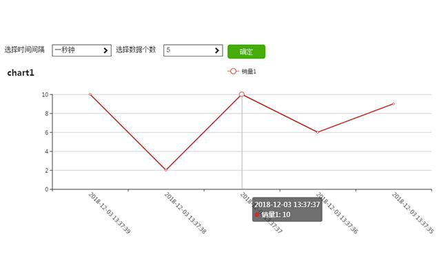 echarts数据图表时间个数选择