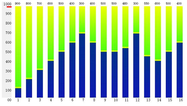 jQuery柱状统计图表