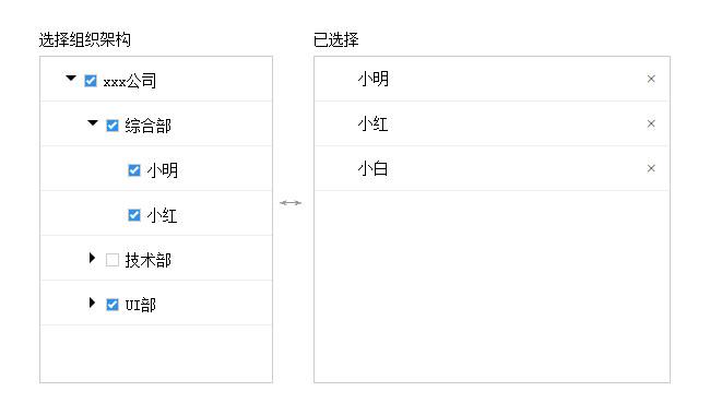 JS按部门选择人员下拉列表