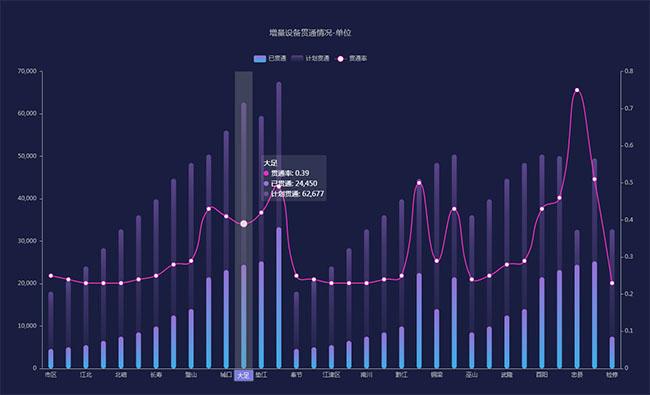 echarts增量设备贯通率图表